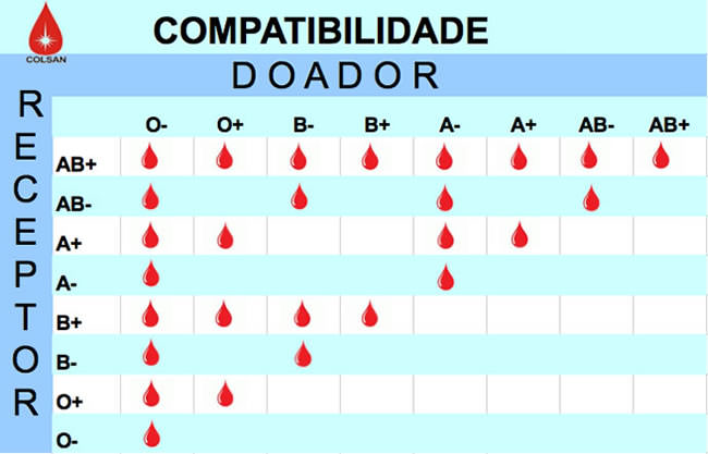 Tabela de compatibilidade